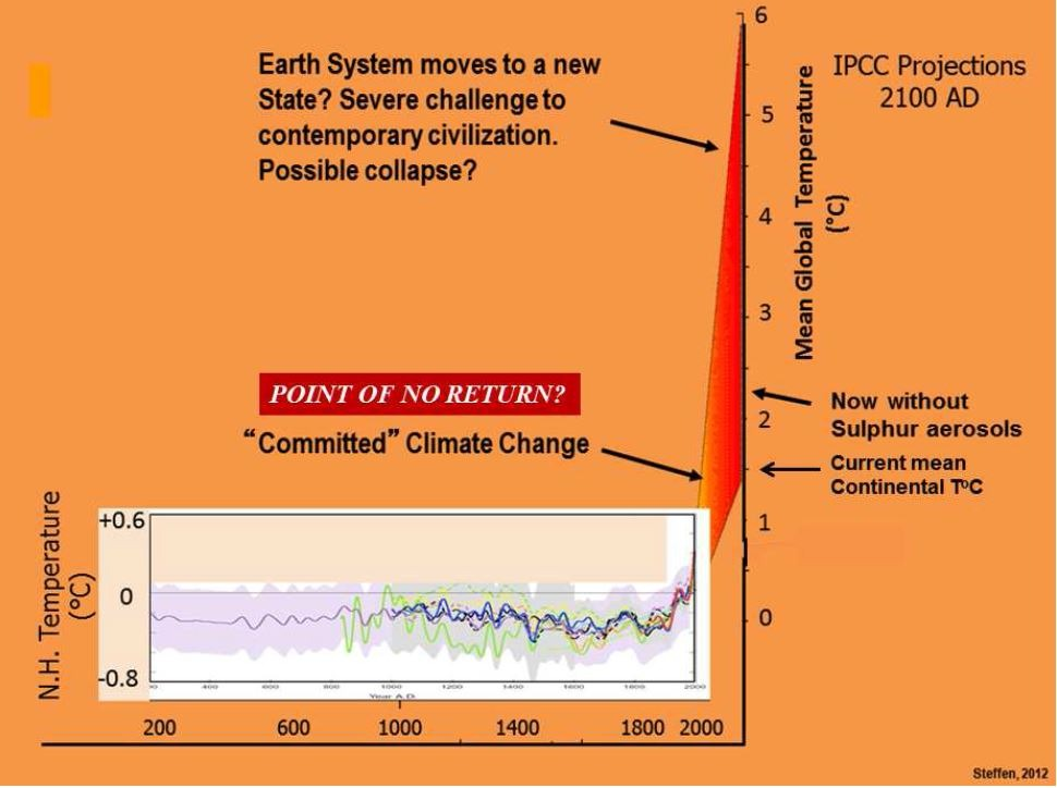 Figure 1. A plot of mean global temperature since vs CO2 levels since 200 AD (after Steffen, 2012)