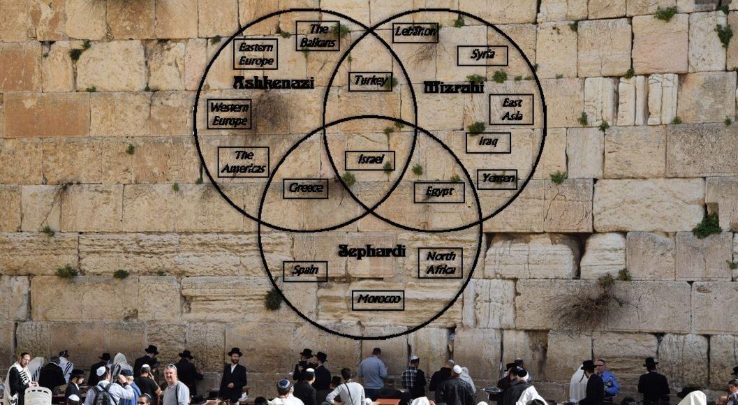 Ashkenazi Mizrahi and Sephardic Jews
