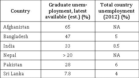Bangladesh's Unemployment Nightmare